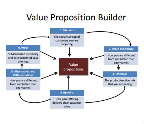 value proposition template value proposition template 8 free documents in