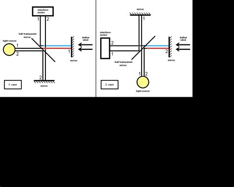 speed of light experiment eli5 michelson morley experiment explainlikeimfive