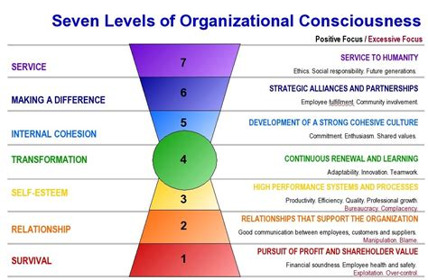 design conscious meaning gri equity sustainable success