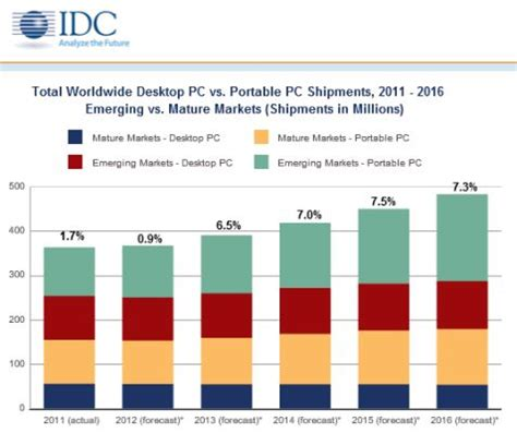 analysts expect u.s. pc market to shrink for second