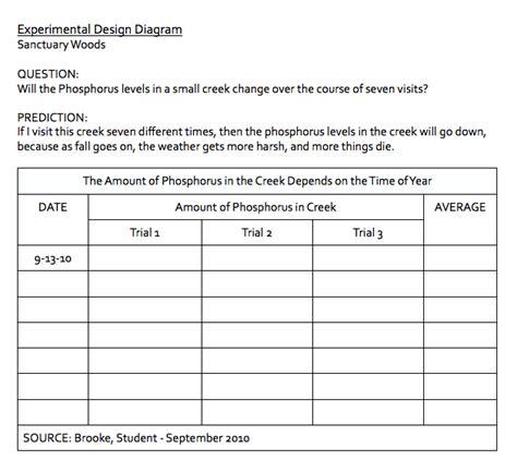 experimental design diagram biology field study experimental design diagram
