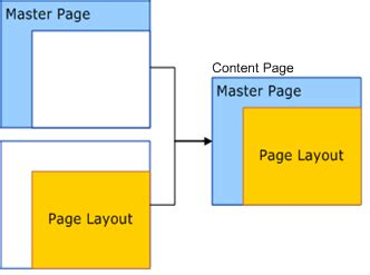 web page sections plan web pages sharepoint server 2010