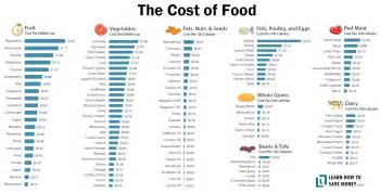 Average Cost Of Food Average Food Costs Per 100 Calories Coolguides
