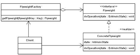 flyweight pattern là gì lenguajes de programaci 243 n patrones de dise 241 o