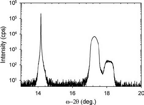 xrd pattern gan an hr xrd ω 2 θ scan pattern obtained using four ge 022