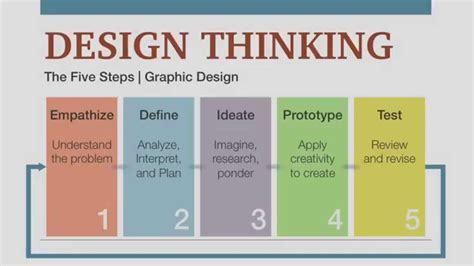 service design thinking youtube design thinking process somurich com