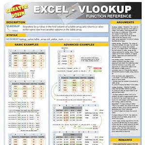 cheat sheets, training materials, infographics, reference