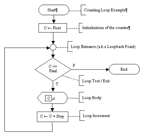 loop symbol in flowchart an exle of a counting loop repetition structure