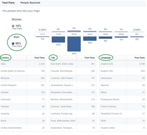 fb insight does having a buyer persona really matter anymore