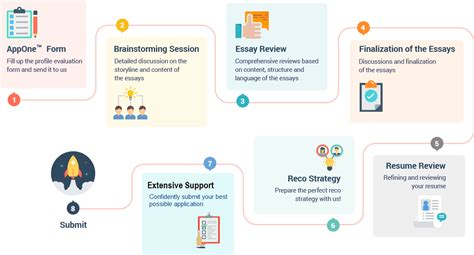 Kansas Mba Apply by Mba Essay Editing Business School Mba Essays Editing Tips