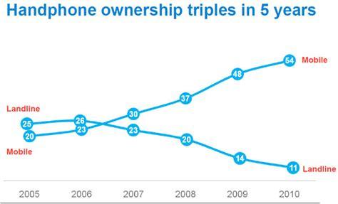 Handphone Zu Di Indonesia perkembangan pasar handphone di indonesia dari tahun 2005