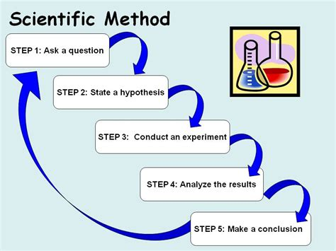 design experiment using scientific method god demonstrates his existence empirically