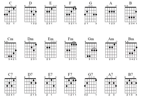 tutorial for guitar chords guitar basics for beginners lesson 1 driverlayer search