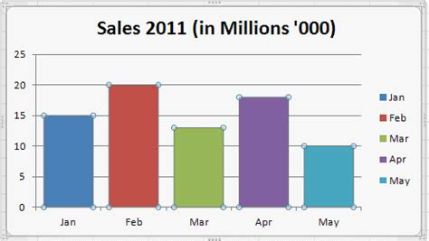 bar graph tutorial excel 2010 how to change bar chart gap width in excel 2010 excel