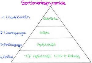Ihk Handelsfachwirt by Sortimentspyramide Mein Weg Zur Handelsfachwirtin