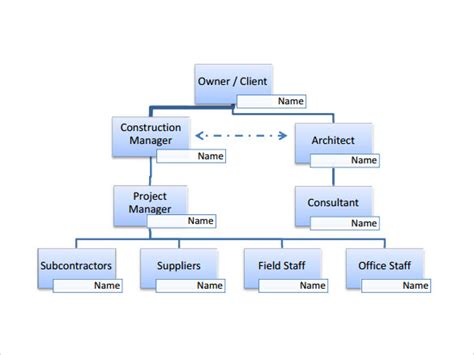construction organizational chart template sle project organization chart 11 free documents in