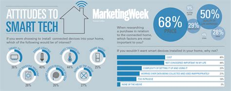 smart tecnology smart homes lack consumer connection marketing week