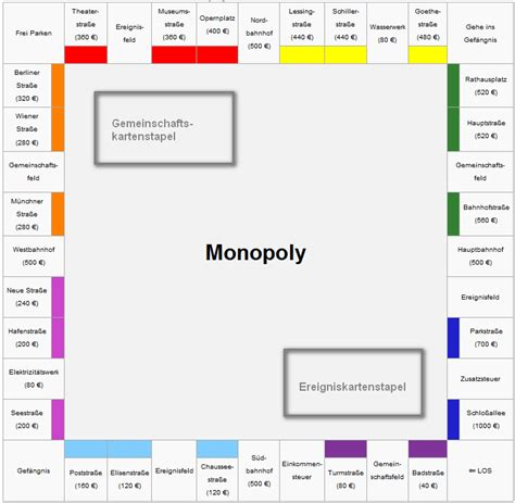 Monopoly spielbrett vorlage download