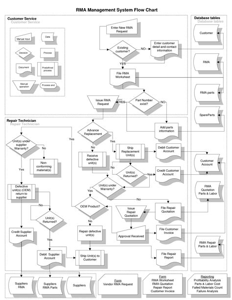 10 Best Images Of Warranty Management Process Chart Rma Process Flow Chart Work Order Process Rma Process Template