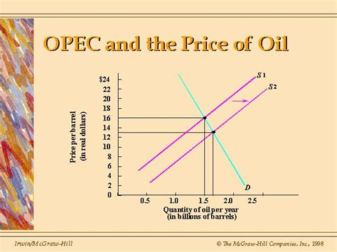 Difference Between Price Floor And Price Ceiling by Ch 1 Economic Reasoning
