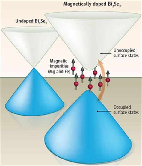 wandlen kristall topologischer isolator mutiert zum halbleiter pro