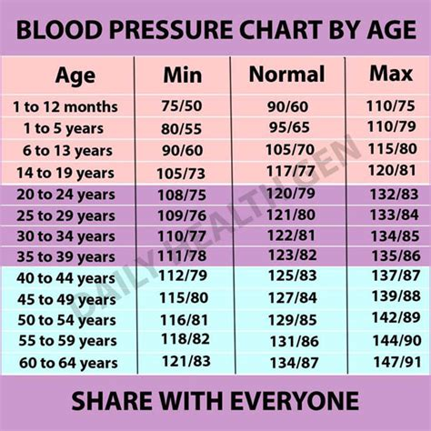 blood pressure chart  age