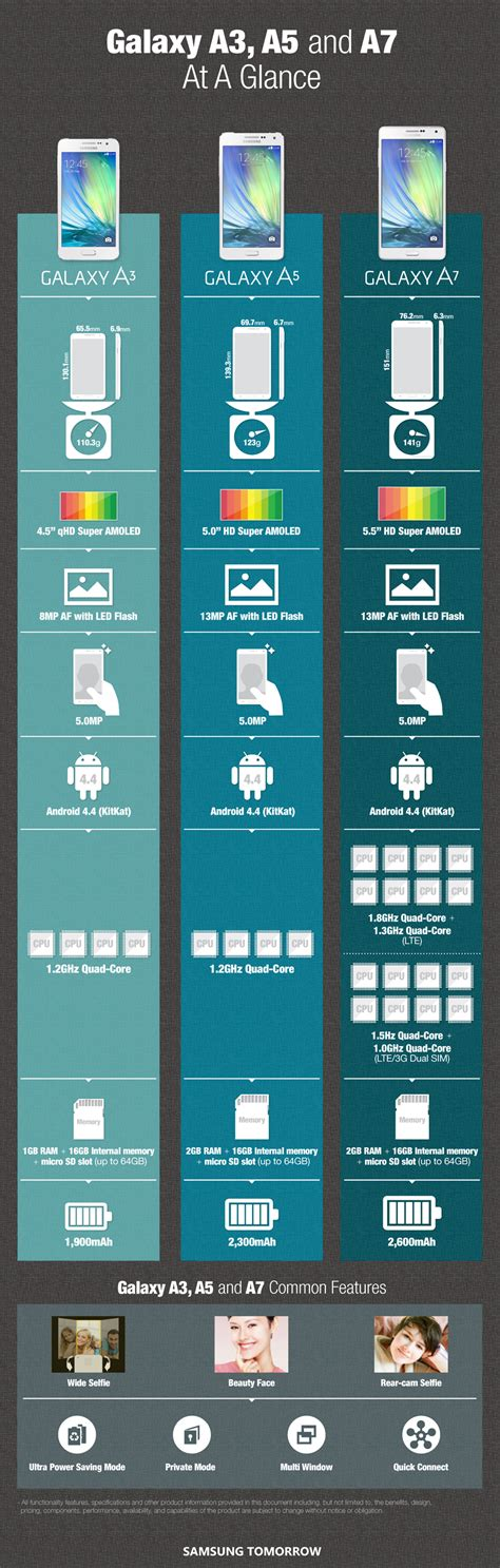 Samsung A7 Vs A5 samsung compares the galaxy a7 a5 and a3 in new infographic
