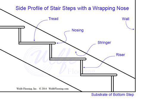 stair definition stair tread