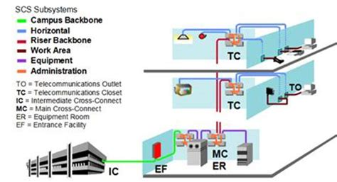 structured cabling diagram efcaviation