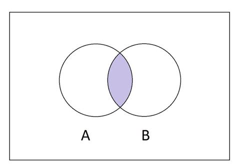 venn diagram intersection what is the intersection of two sets