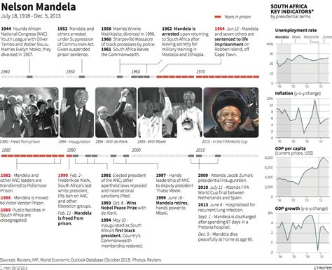 nelson mandela biography timeline a timeline of nelson mandela s prolific life and