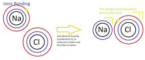 tutorial ionic bond lewis theory of bonding chemistry libretexts