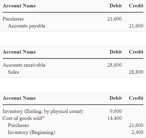 Accounting Entries In Letter Of Credit Periodic Inventory System Explanation Journal Entries