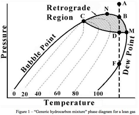 gas phase diagram why do i care about phase diagrams cbell tip of the