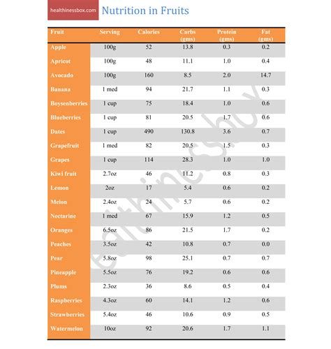 Nutrition In Fruits Health And Fitness Table Nutrition
