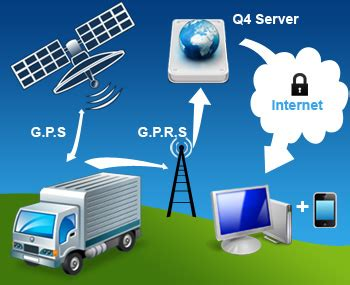 vehicle tracking systems the new and improved vehicle tracking system