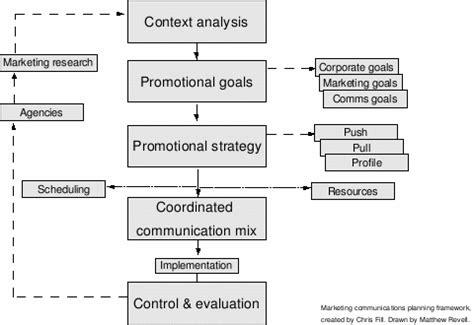 Marketing Communications Wikipedia Imc Plan Template