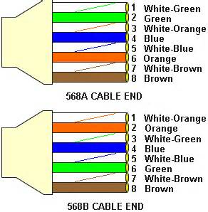ethernet cable color order how to access your dvr nvr without a router and access ip