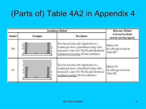 Table 4d1a bs 7671 free download greentooth Images