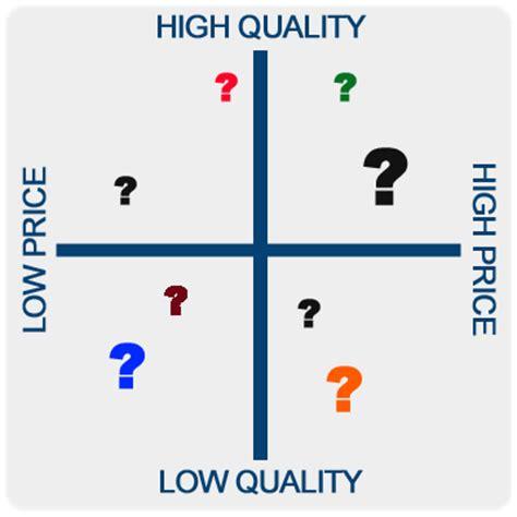 competitive analysis matrix