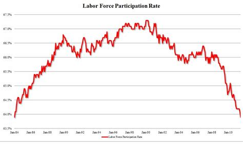 2015 workforce participation rate under obama unemployment rate dips to 5 5 page 3 us message board