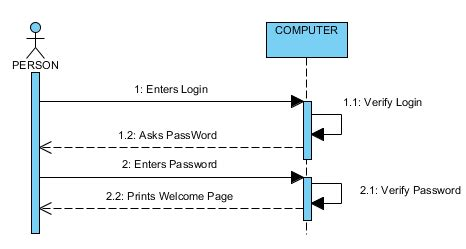 sequence diagram activation bar uml class method from sequence diagram stack overflow