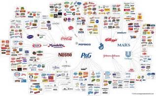 Who Owns The Company Marques De Grande Consommation Les Plus Achet 233 Es Dans Le