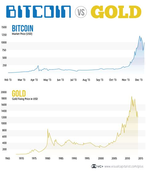bitcoin gold price bitcoin an almost exact fit to gold s historical chart
