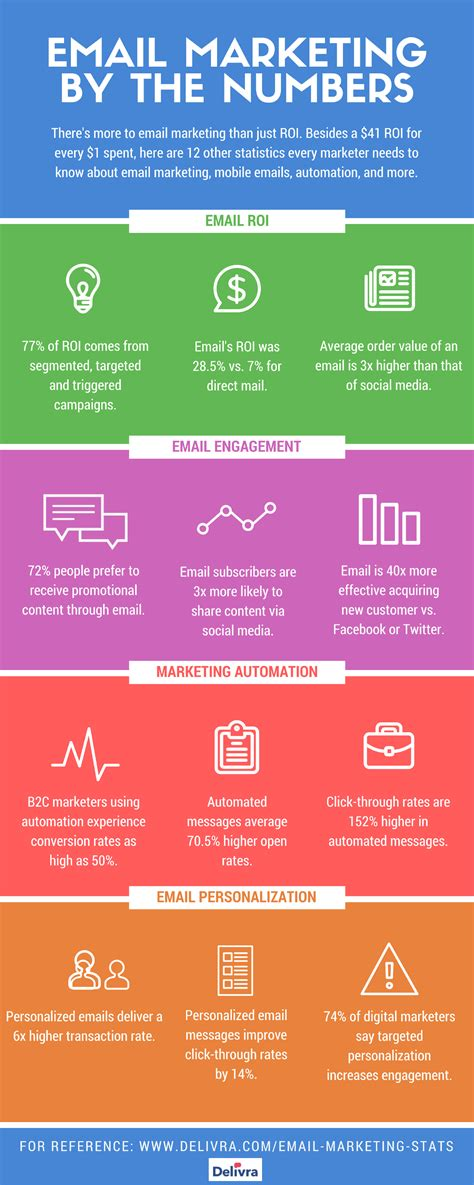 Email Marketing - what email marketing reporting metrics should i track to