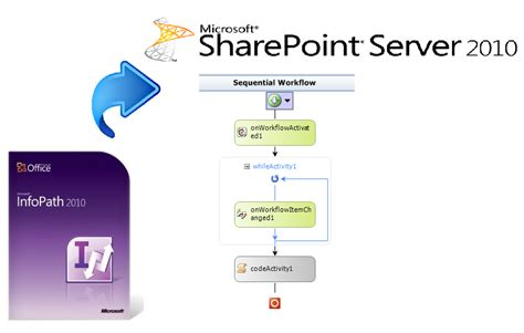 what are workflows in sharepoint infopath 2010 sharepoint 2010 custom workflow mohamed
