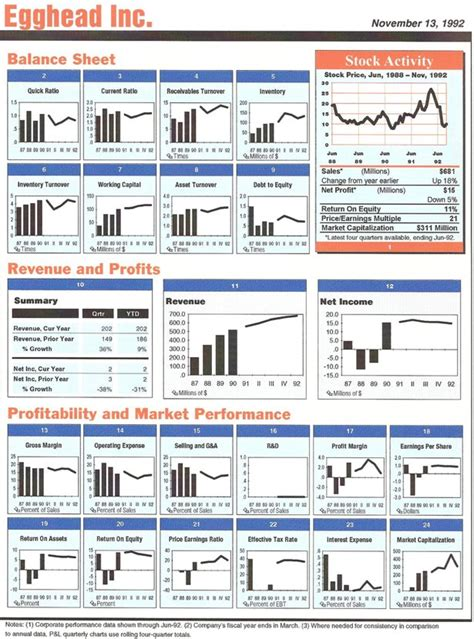 excel reporting templates dashboard excel dashboard report showing financial data for a