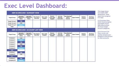 An Inside Look At An Account Based Marketing Technology Stack Marketing Scorecard Template