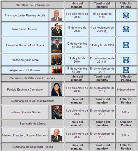 gabinete de la presidencia del gobierno presidentes de m 233 xico y sus gabinetes p 225 gina 4