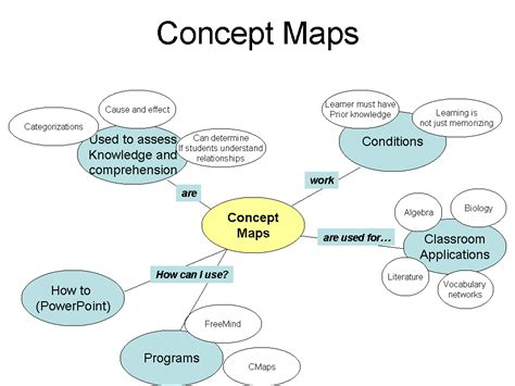 concept map maker educational technology 2013